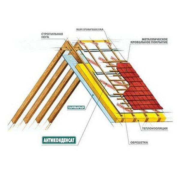 Антиконденсат™ – підпокрівельна гідроізоляційна плівка